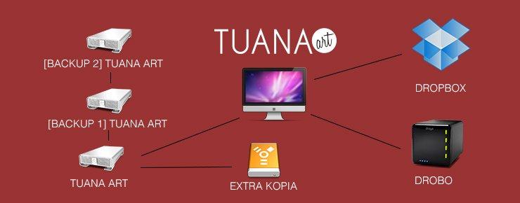 Backup Tuana Art