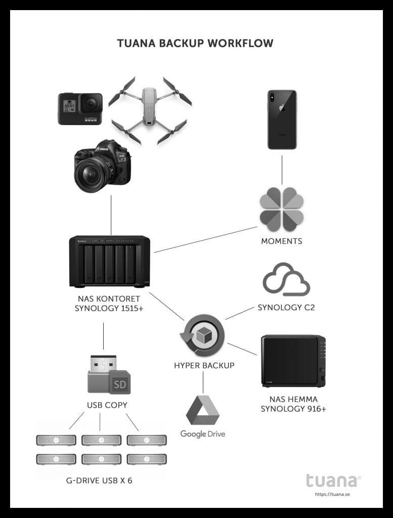 Smidig backup för fotografer